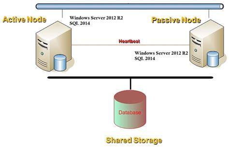 sql server cluster architecture diagram sql server 2014 failover cluster helmy mohamed