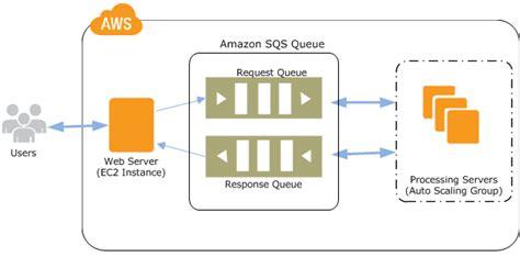 amazon queue scaling based on amazon sqs amazon ec2 auto scaling