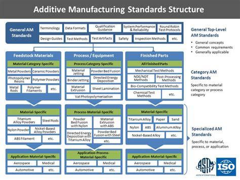 design for additive manufacturing pdf 3d printing seminar report pdf