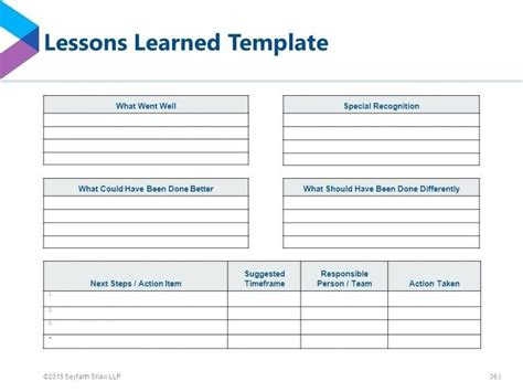 project management lessons learnt template template project lessons learned template you project