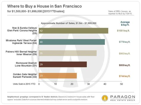 buying a house in sf where to buy a home in san francisco for the money you want to spend helena 7x7 real