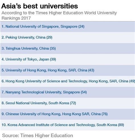 Top Mba Colleges In Asia 2017 by These Are The Top Universities In Asia Education Edchat