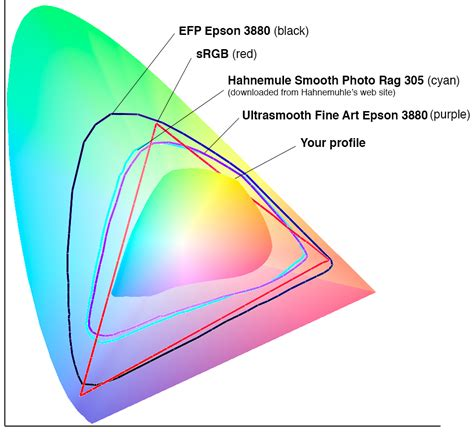 photo tips color space color charts