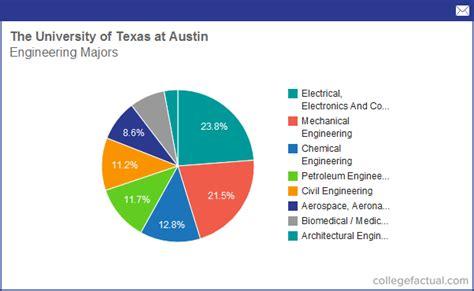 Ut Mba Engineering Program by Ut Academics Calendar Template 2016