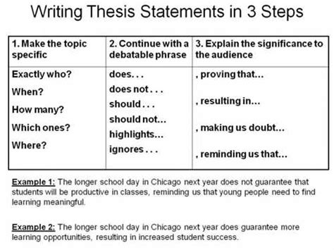 Why Should I Do A Thesis by Table 2 2relating The Thesis Statement To A Writing Strategy