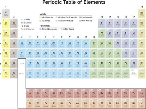Periodic Table Meaning by Periodicity Definition In Chemistry