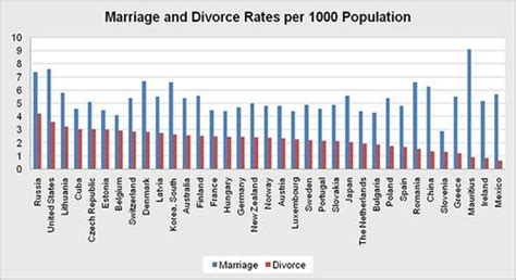 countries with highest divorce rates world marriage and divorce rate justice for all