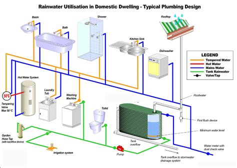 design home water system roof water harvesting with ground water recharge system