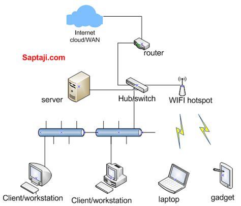 membuat jaringan wifi dengan router membuat jaringan wifi dengan router membangun website