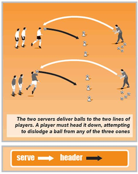 soccer drills a 100 soccer drills to improve your skills strategies and secrets books soccer coaching warm up developing heading techniques