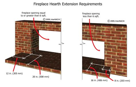 Fireplace Code by Masonry Fireplace Hearth Is Both Floor And Projection