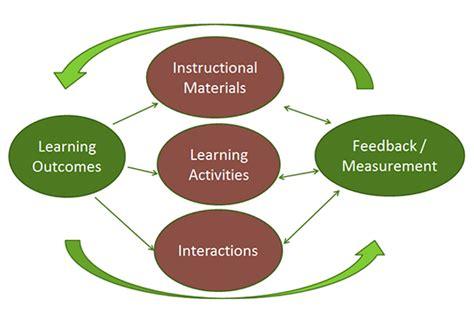 design management training courses course design process capital university