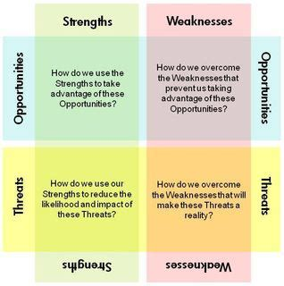 swot analysis 2 attachment electrifying words for
