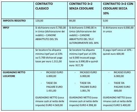 contratto locazione ufficio modello quale contratto di locazione unicommercialista