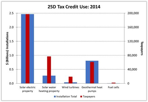 federal efficiency tax credits energy efficiency improvement federal tax credits 120 tips