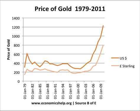factors affecting the price of gold economics help