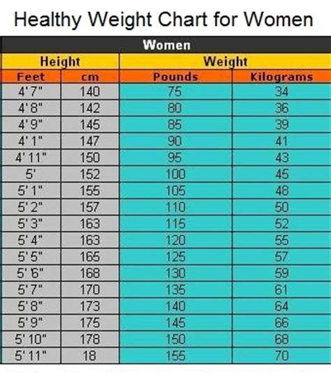calculator ideal weight image gallery healthy weight chart