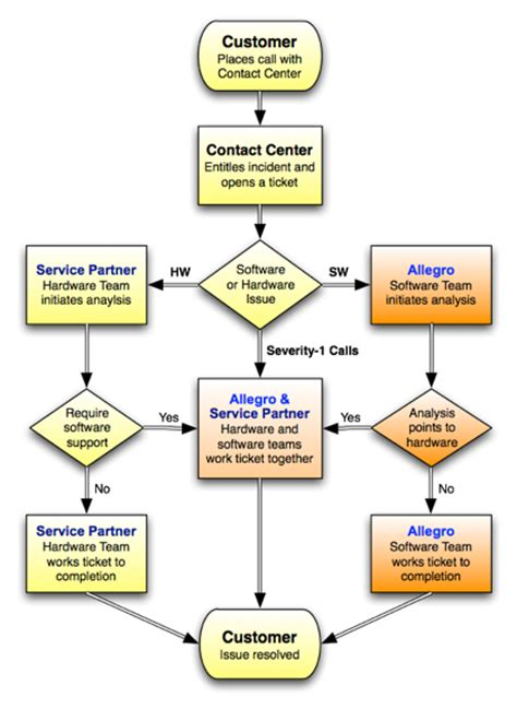 call center process flow diagram service delivery process allegro consultants inc