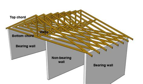 loading on ceiling joists conventional framed roof cr4 thread is this a loadbearing wall in vaulted