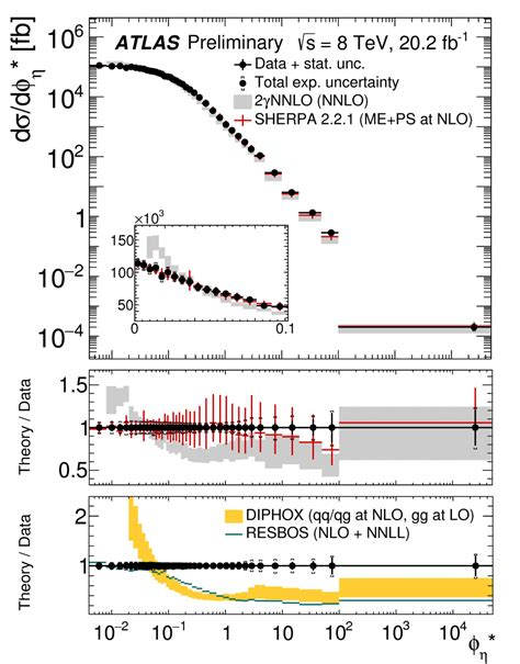 two photon cross section improving our understanding of photon pairs atlas