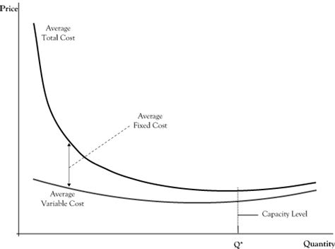 average cost of a cesarean section average cost curves