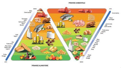 immagine piramide alimentare il vero messaggio della piramide alimentare