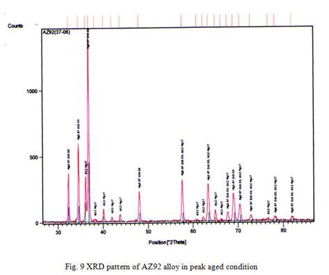 xrd pattern analysis effect of tin additions on age hardening behaviour of az92