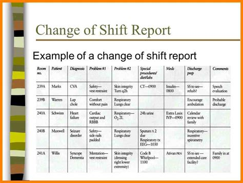 Change Shift by Shift Report Template Best Resumes