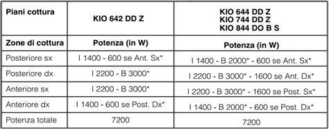 piani di cottura a induzione consumi piano cottura induzione consumi kwh quanti kw servono
