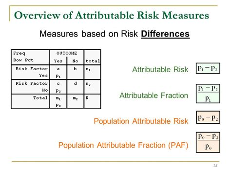 Formula Credit Risk Equivalent Day One 8 30 12 00 Background And Overview Ppt