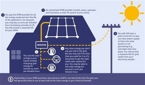 solar power purchase agreement template solar power purchase agreement template emsec info