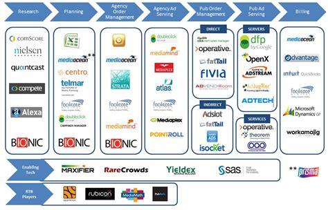 advertising workflow mediaocean the s work