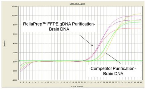 ffpe sections reliaprep ffpe dna and rna miniprep systems