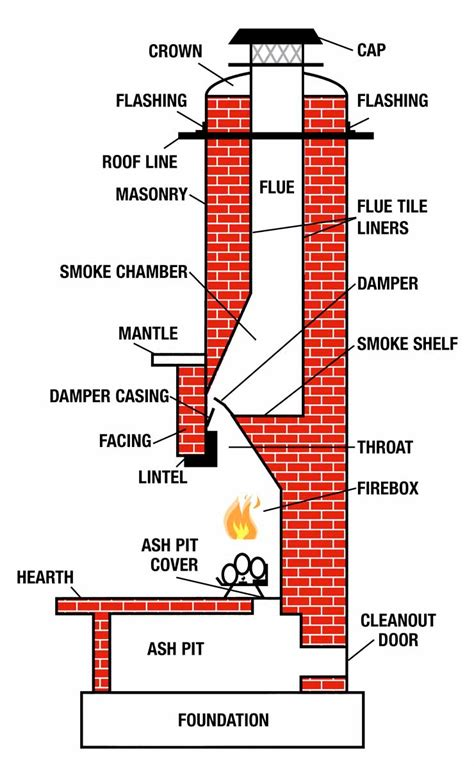 Brick House by All Points Chimney Stoves Amp Fireplaces Chimney Sweeping