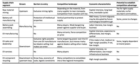where the money is in the electric vehicle supply chain part i seeking alpha