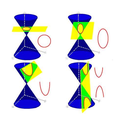 conic sections video conic sections wyzant resources