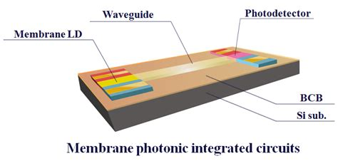 photonic integrated circuits modulator araienishiyama laboratory quantum nanoelectronics research center