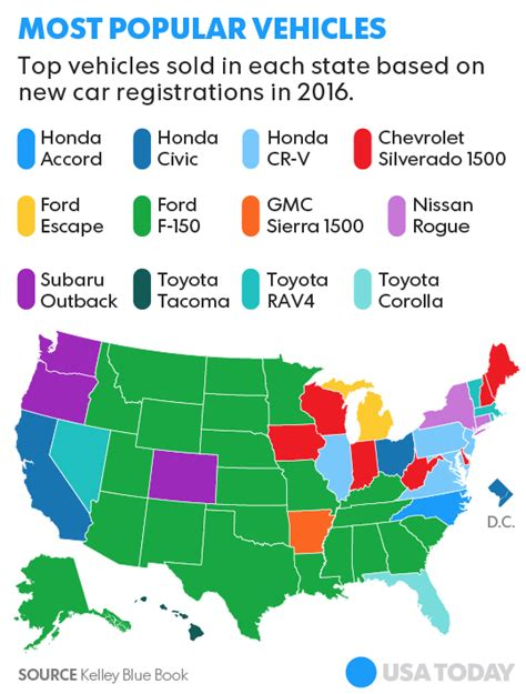 kelley blue book sees new vehicle sales topping 13 3 million units these are the most popular cars and trucks in every state