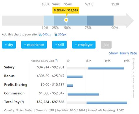 service manager automotive salary how they earn it shopcontroller