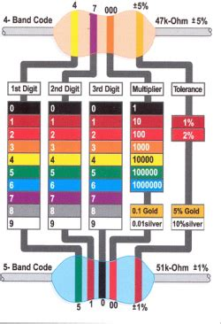 resistor color codes info physics department electronics
