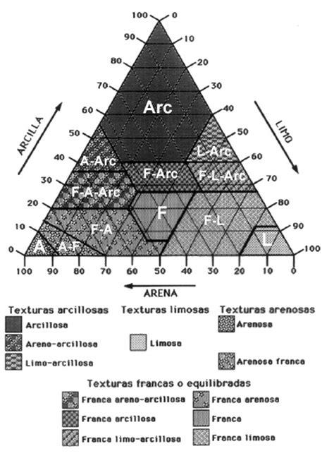 ECA Lección 5 Propiedades físicas. Textura.