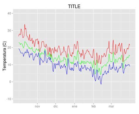 ggplot2 theme legend name r add legend to ggplot2 line plot stack overflow
