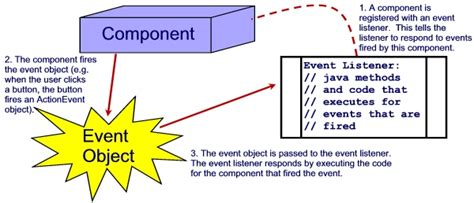 event handling in java swing exles event driven programming and more gui dr mohamed r almulla