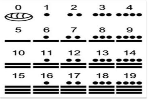 imagenes numeros mayas principios de los sistemas de numeraci 243 n matematicas para ti