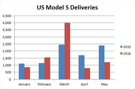 Tesla Model S Sales Figures Does Tesla A Demand Problem Tesla Motors Nasdaq