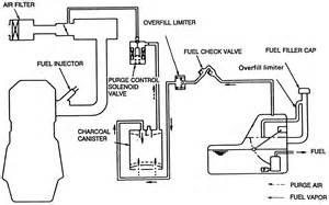 Fuel System Evaporator Repair Guides Automotive Emissions Evaporative