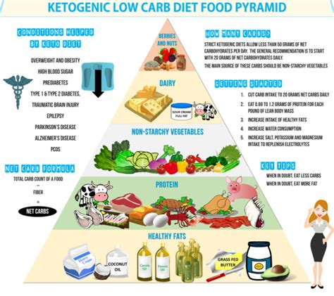 Does A Keto Diet Help You Detox by The Ketogenic Diet Food Pyramid Infographic Hustler