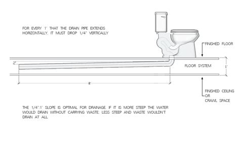 section of a toilet water drainage system diagram water free engine image