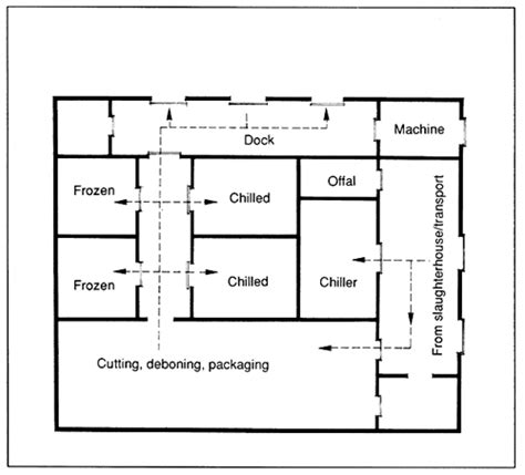 slaughter house design slaughter house design 28 images small slaughter house plans house plans small