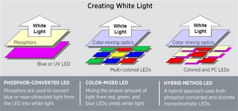 how to lights led basics department of energy